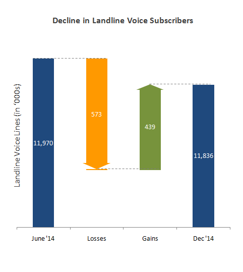 Break down subscriber shifts into underlying components to identify the key drivers of change