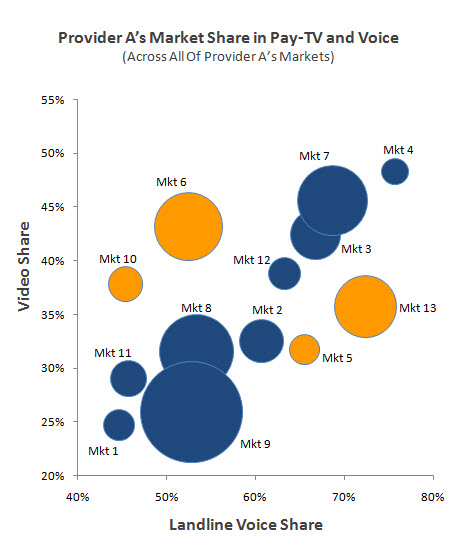 Provider A's Market Share in Pay-TV and Voice