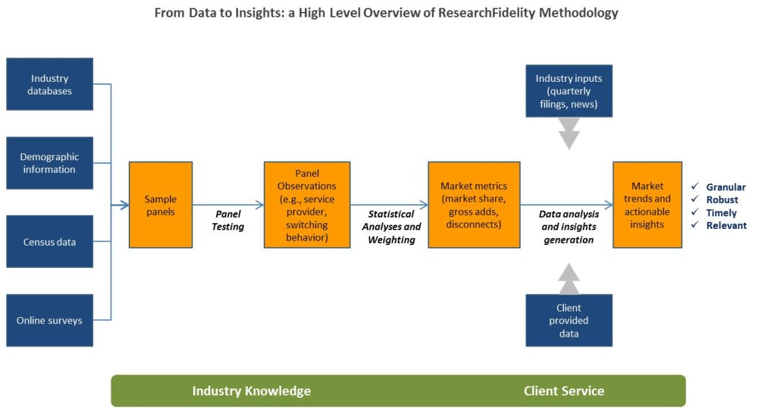 ResearchFidelity Methodology from Data to Insights